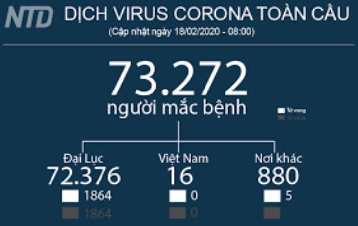 tình hình lây lan virus corona